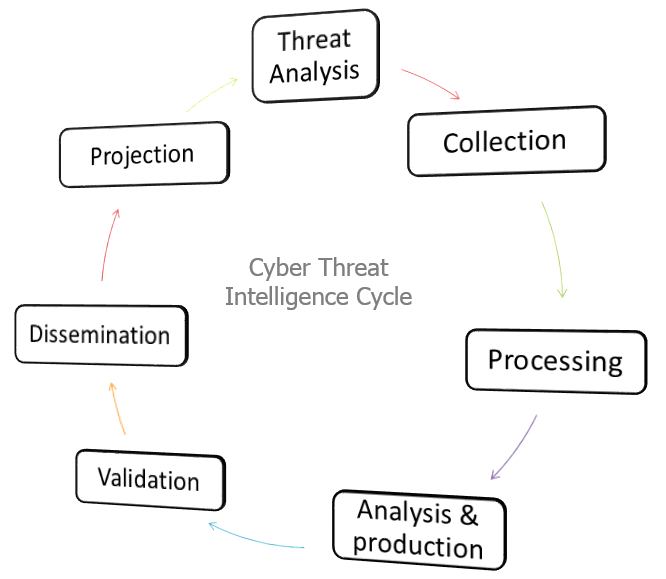 Figure-1-A-suggested-approach-to-cyber-threat-intelligence