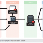 Four stages of the exploit kit infection chain [1]