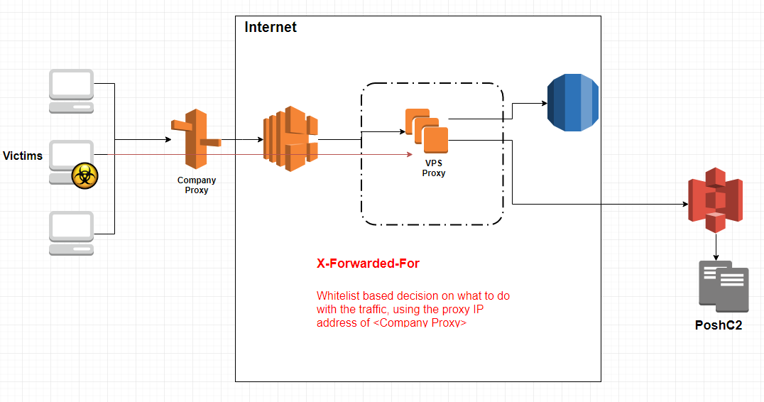 Operational Security with PoshC2 Framework — Nettitude Labs