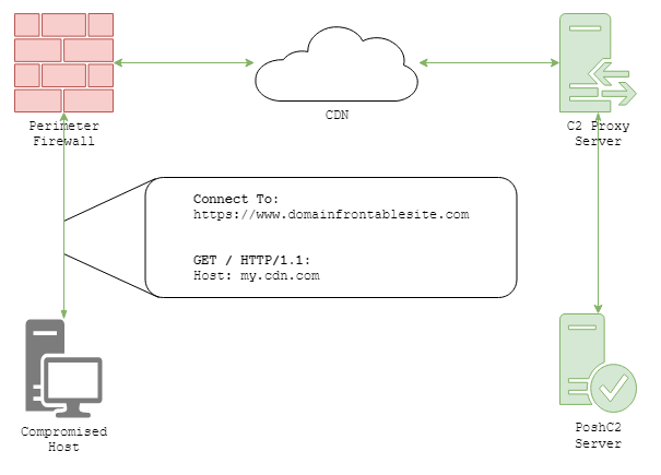 An example of HTTP comms when domain fronting.